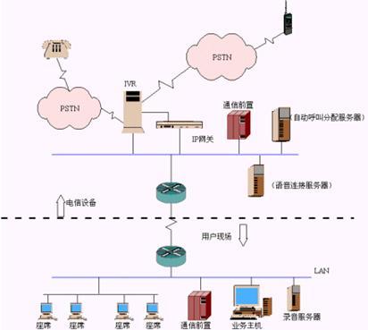 呼叫中心系统架构图